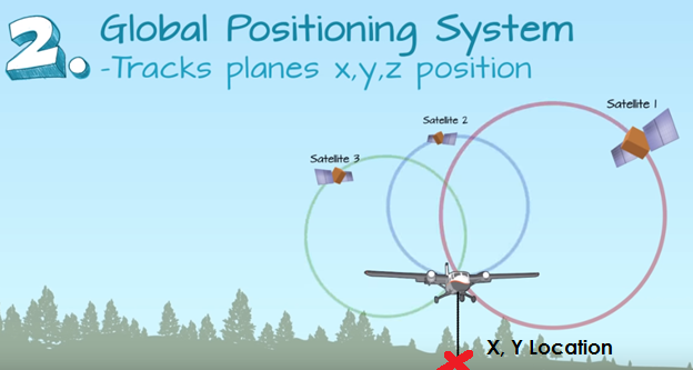 global positioning system diagram
