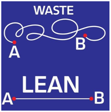 Infographic on lean manufacturing.